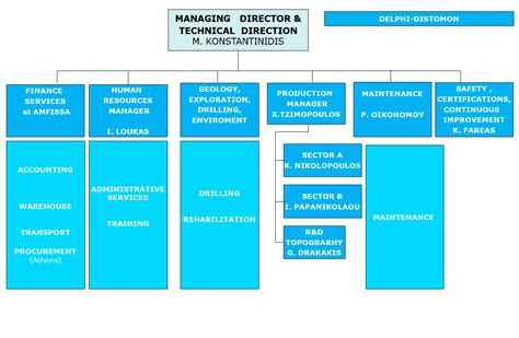 Aluminium Of Greece • Company Structure