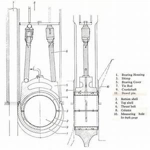 Marine Diesel Engines Bearings  U2013 Construction  Arrangement