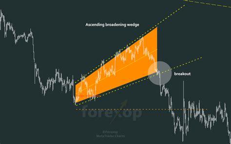 broadening wedge patterns megaphones forex opportunities