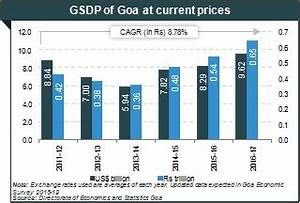 Literacy Chart Of India About Goa Tourism Industries Economy Growth