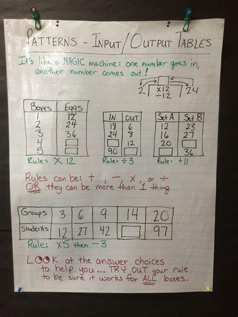 anchor chart inputoutput tables math patterns math