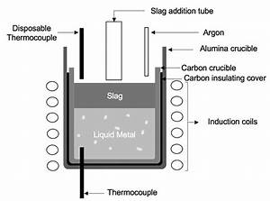 Schematic Diagram Of The Induction Furnace Used In The Experiments