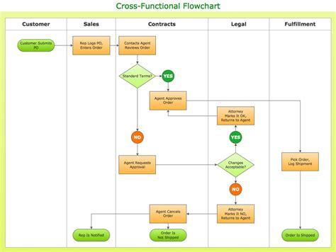 types  flowchart overview