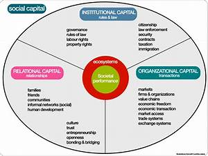 Social Capital Diagram