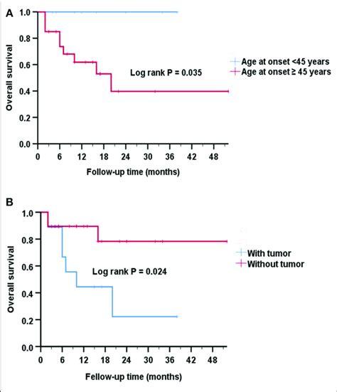 Analysis Of Kaplan Meier Survival Curve For Survival A