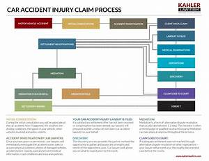 car accident injury claim process kahler personal injury With auto claim process