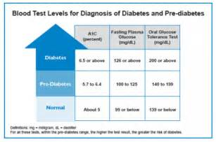 Blood Test Levels for Diagnosis of Pre Diabetes and Diabetes