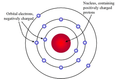 Modeling The Atoms: Niels Bohr