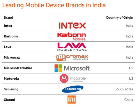 Mobile India by Mobile Phones
