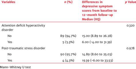 Cdc's arthritis program examines comorbidities in two ways Comorbidities assessed by neuropsychiatric interview and ...