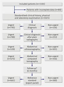Abdominal Pain Diagnosis Chart