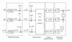 Estimation Of Fbmc  Oqam Fading Channels Using Dual Kalman