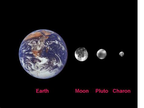 PlutoEclipses
