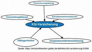 Kfz Versicherung Online : kfz versicherung definition im gabler ~ Kayakingforconservation.com Haus und Dekorationen