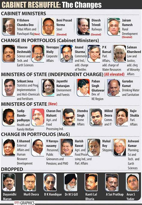 cabinet names and functions indian cabinet of ministers 2017 www redglobalmx org