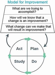 Introduction To Quality Improvement Tools For The