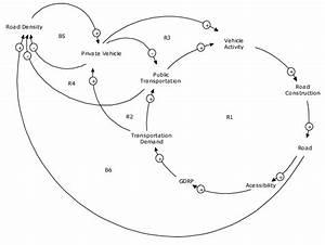 Causal Loop Diagram Of Carrying Capacity Of Sustainable