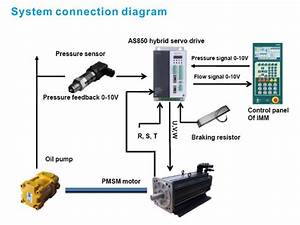 As850z Series Servo Drive For Permanent Magnet Synchronous