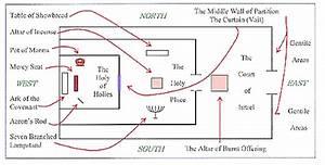 Dave U0026 39 S Mcmusings  God U0026 39 S Temple Sanctuary  The World