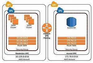 Vpc Peering  U2014 Databricks Documentation