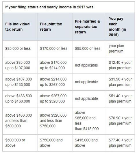 An insurance deductible is the amount you pay an insurance claim before the insurance coverage kicks in. 2020 Medicare Costs - Premiums, Deductibles & IRMAA | Medicare, How to plan, Insurance