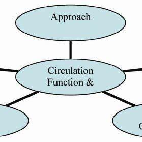 Design Elements Of Interior Vertical Circulation System