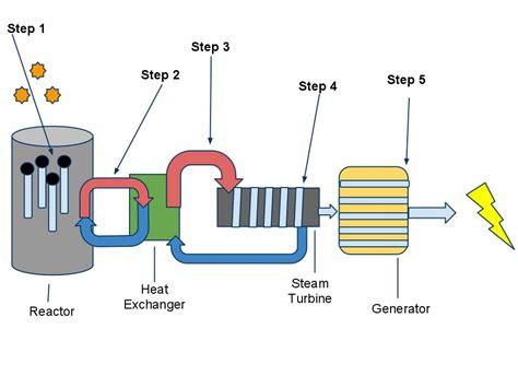 Nuclear Energy Explained Alex Corr