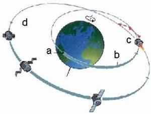 Geostationärer Satellit Höhe Berechnen : gravitationsgesetz und feld leifi physik ~ Themetempest.com Abrechnung
