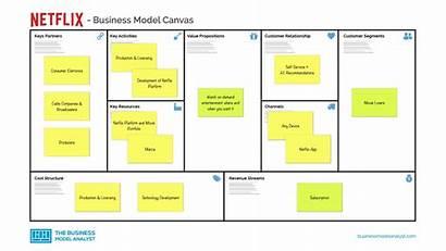 Canvas Netflix Example Examples Models Bisnis Contoh