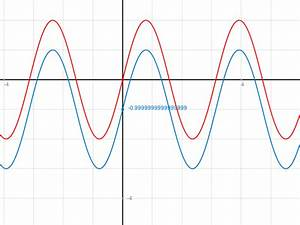 Nullstellen Berechnen Sinus : kosinus kosinusfunktion periode bei nullstellen mathelounge ~ Themetempest.com Abrechnung