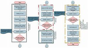 Flow Chart Of The Casting Manufacturing Process