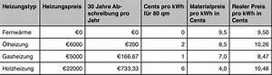 Was Kostet Der Quadratmeter Wohnfläche : heizen teil 1 was kostet die w rme genughaben ~ Lizthompson.info Haus und Dekorationen