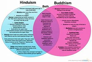 Buddhism Vs  Hinduism   Compare  U0026 Contrast Diagram