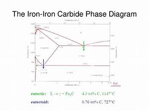 Diagram  Iron Carbon Phase Diagram Explanation