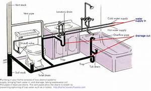 bathroom plumbing venting bathroom drain plumbing diagram With bathroom water pipe layout