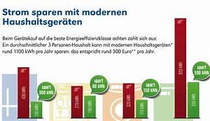 Stromverbrauch Berechnen Gerät : stromsparcheck so enttarnen sie energiefresser im haushalt ~ Themetempest.com Abrechnung