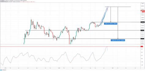 After massive correction, the market saw in 2018, let's take a look at biggest bitcoin's jumps over its history. Bitcoin Indicator Reaches Historical Extreme: Price Sheds Two Thirds Upon Reversal ...