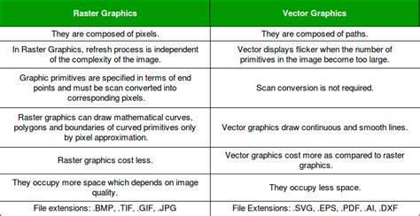 vector  raster graphics geeksforgeeks