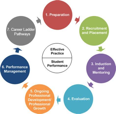 teacher  leader effectiveness continuum engageny