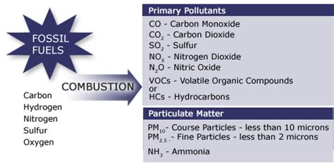 carbon monoxide is formed when fuels are burned products of combustion egee 102 energy conservation and