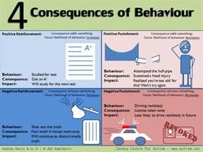 Positive Negative Reinforcement vs Punishment