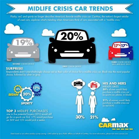 Midlife Crisis Cars: Men Want Black & Sporty, Women Want ...