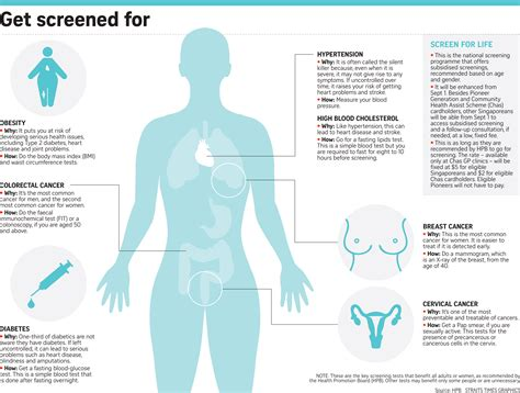 Different Types Of Health Check-ups And Screening Tests To