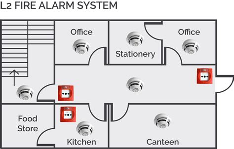 Fire Design Categories BS5839 Fire Alarm Classifications