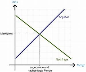 Mengen Berechnen : die neue crosswater be st ratio so wird die performance ~ Themetempest.com Abrechnung