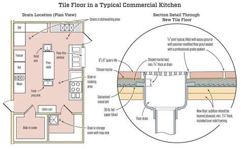 commercial kitchen tile floor jlc