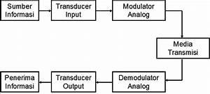 Blok Diagram Sistem Komunikasi Analog
