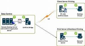 Microsoft Remote Desktop Printing