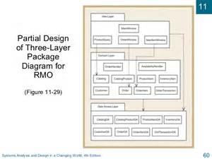 sisystems analysis  design