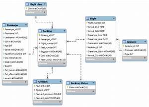 Generate A Database Diagram